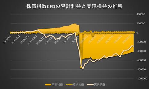 株価指数CFD日本225VI20200914