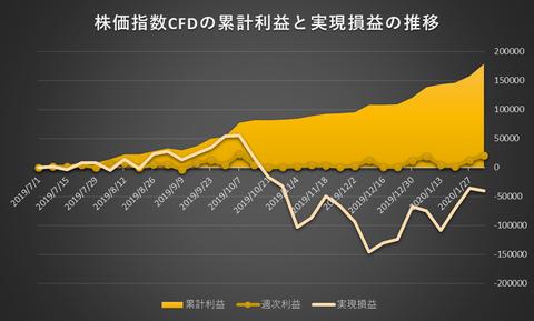 株価指数CFD日本225VI20200203