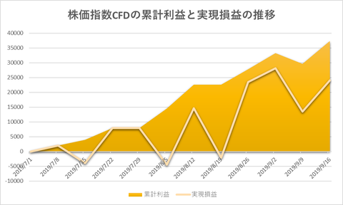 株価指数CFD日本22520190916