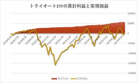 トライオートETF累計利益と時価残高20190930週