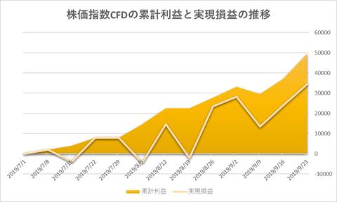株価指数CFD日本225VI20190923