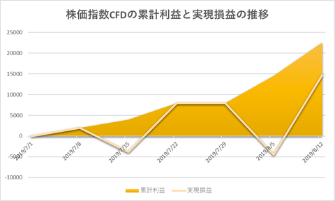 株価指数CFD日本22520190812