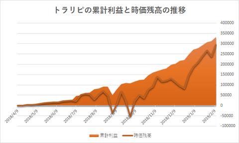 トラリピ累計利益と評価損益の推移20190211