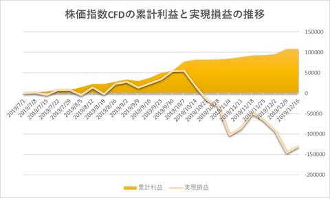 株価指数CFD日本225VI20191216