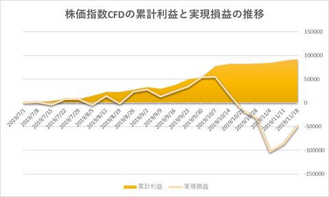 株価指数CFD日本225VI20191118