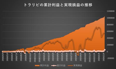トラリピ累計利益と実現損益の推移20200217