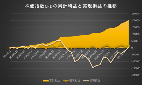 株価指数CFD日本225VI20200217