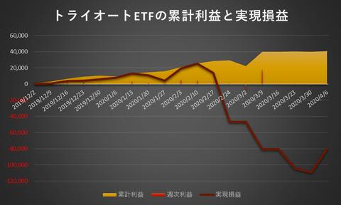 トライオートETF累計利益と実現損益20200406
