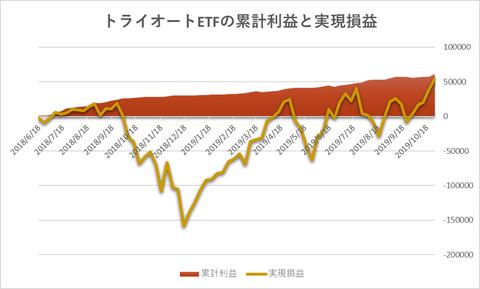 トライオートETF累計利益と時価残高20191028週