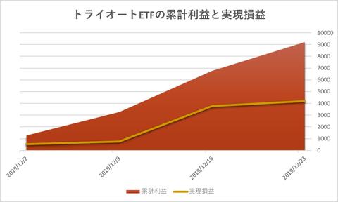 トライオートETF累計利益と時価残高20191223週