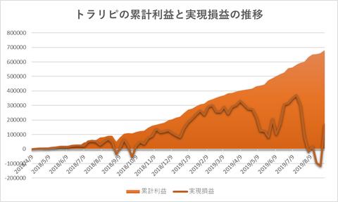 トラリピ累計利益と評価損益の推移20190902