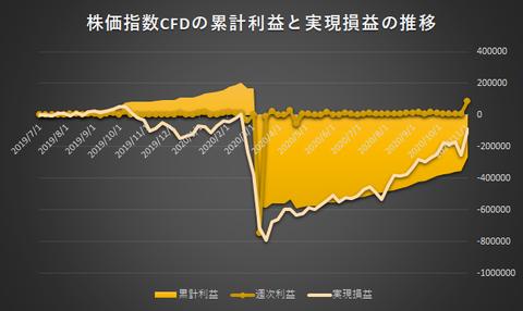 株価指数CFD日本225VI20201102