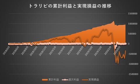 トラリピ累計利益と実現損益の推移20200518