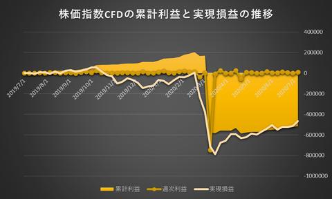株価指数CFD日本225VI20200706