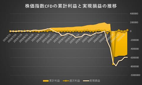 株価指数CFD日本225VI20200413