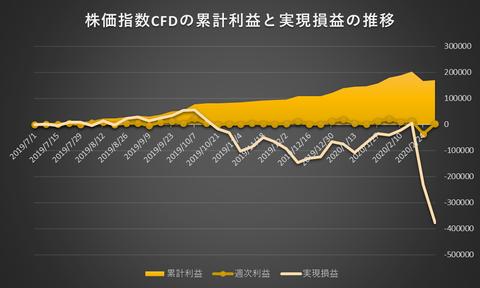 株価指数CFD日本225VI20200302