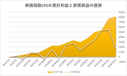 株価指数CFD日本225VI20191014