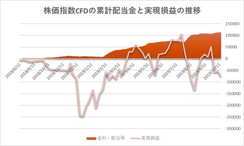 株価指数CFD20191014
