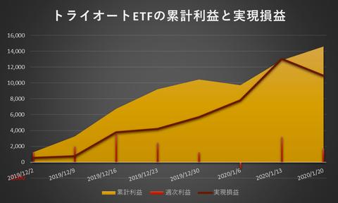 トライオートETF累計利益と実現損益20200120