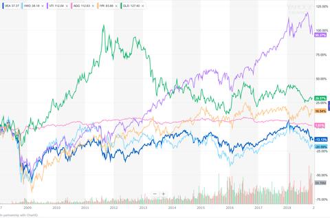 WealthNaviETF Chart