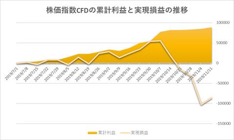 株価指数CFD日本225VI20191111
