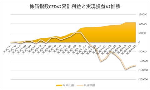 株価指数CFD日本225VI20191223