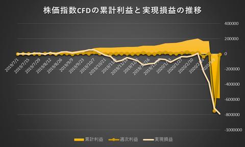 株価指数CFD日本225VI20200316