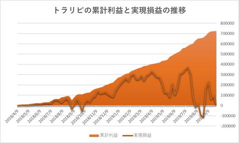 トラリピ累計利益と実現損益の推移20190930