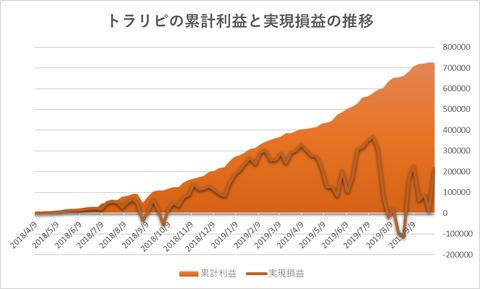トラリピ累計利益と実現損益の推移20191007