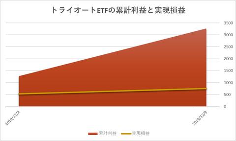 トライオートETF累計利益と時価残高20191209週