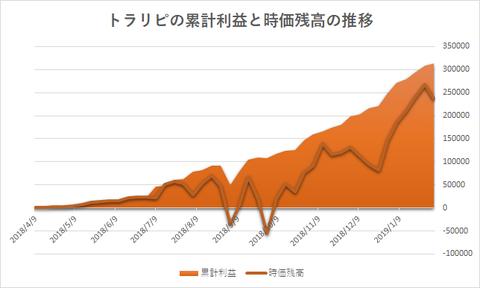 トラリピ累計利益と評価損益の推移20190204