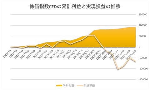 株価指数CFD日本225VI20191125