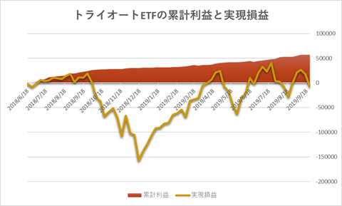 トライオートETF累計利益と時価残高20190923週