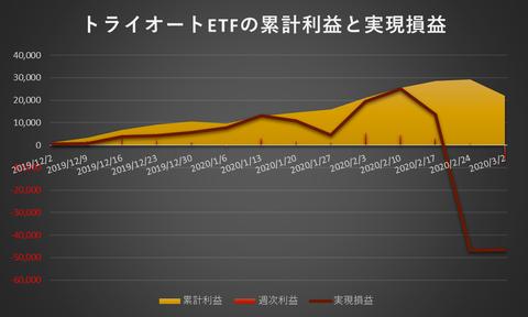 トライオートETF累計利益と実現損益20200302