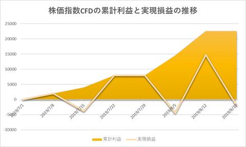 株価指数CFD日本22520190819