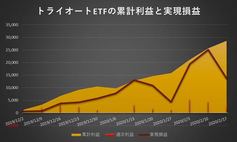 トライオートETF累計利益と実現損益20200217