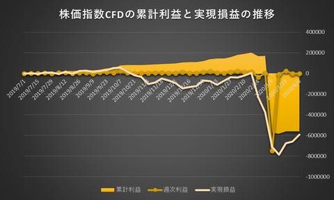 株価指数CFD日本225VI20200406