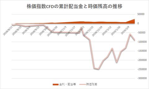株価指数CFD20190218