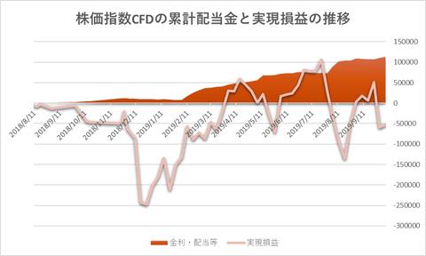 株価指数CFD20191007