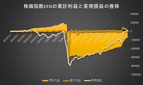 株価指数CFD日本225VI20201123