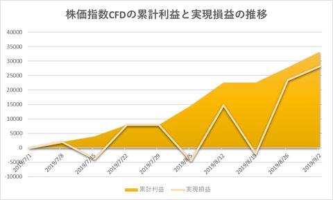 株価指数CFD日本22520190902