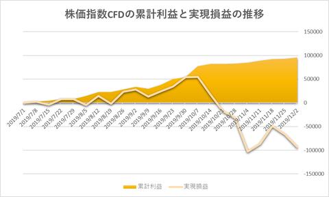株価指数CFD日本225VI20191202
