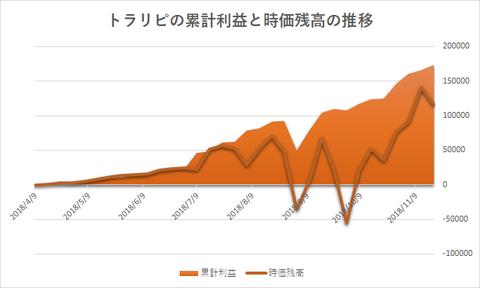 トラリピ累計利益と評価損益の推移