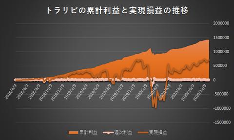 トラリピ累計利益と実現損益の推移20201228