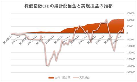 株価指数CFD20190923