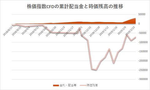 株価指数CFD20190225