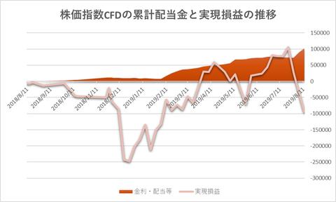 株価指数CFD20190812