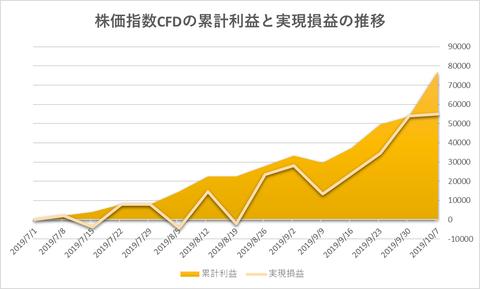 株価指数CFD日本225VI20191007