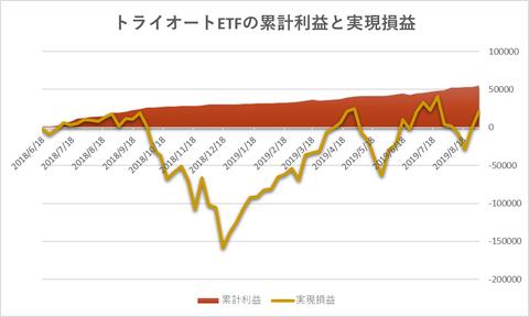 トライオートETF累計利益と時価残高20190902週