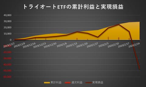 トライオートETF累計利益と実現損益20200224